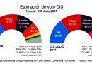 Barómetro CIS El PSOE sube en intención de voto tras la reelección de Sánchez y el PP ganaría las elecciones pero intención de voto